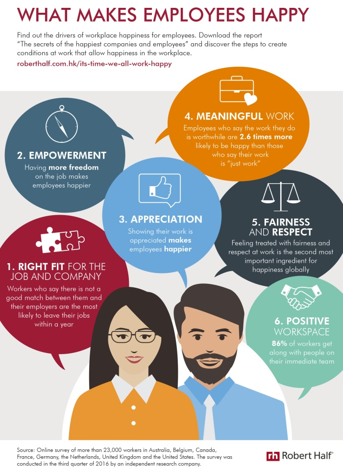 Infograhics Happiness in Hong Kong Workplaces